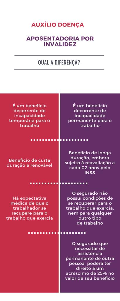 aposentadoria por invalidez e auxílio doença